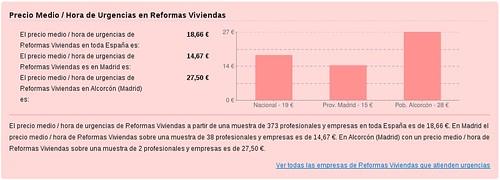 precio_medio_hora_urgencias_reformas_viviendas_Madrid_Alcrocon