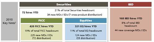 UBS selective hiring