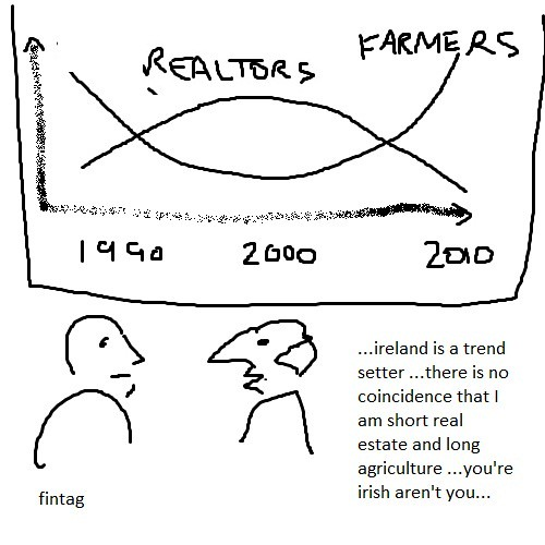 The Irish Problem