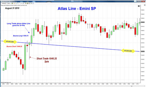 Consistent Atlas Line E-Mini S&P Profits