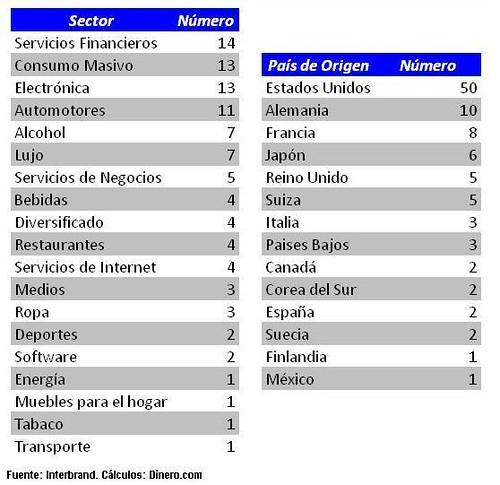 Sectores y Países