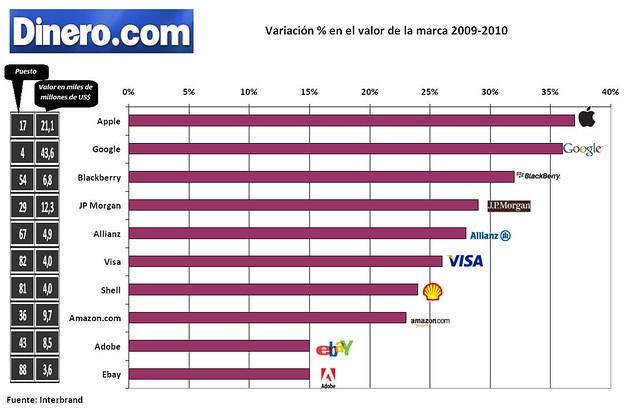 Variación%marcas
