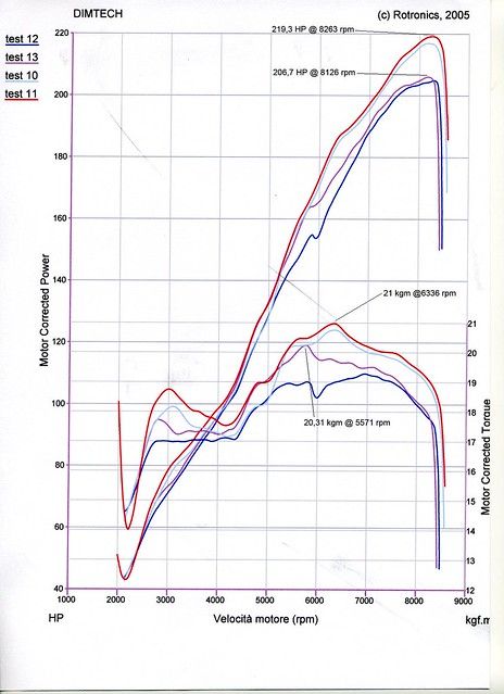 Official dyno chart comparison calibration registry page 29 report this image malvernweather Images