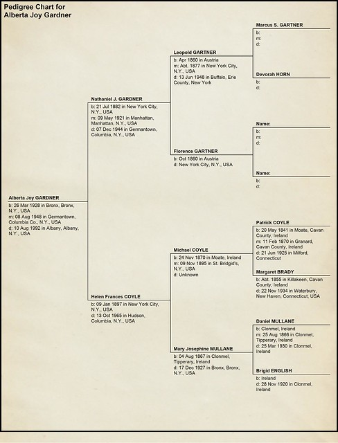 Pedigree Chart for Alberta Joy Gardner