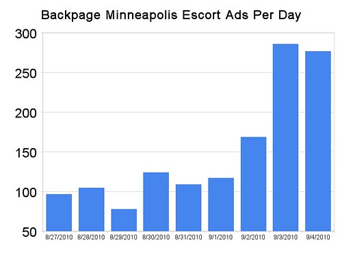 Backpage Minneapolis Escort Ads Per Day