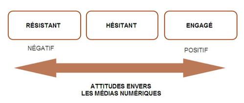 Attitudes face aux Médias Numériques