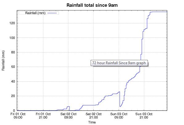 20101004rainfall-to9am