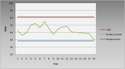 PIT rWAR 1992-2010