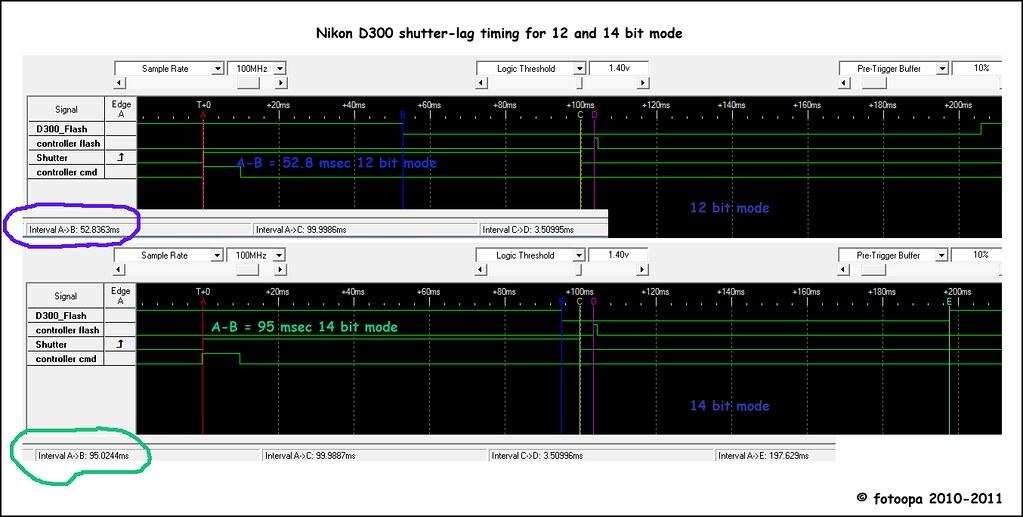 D300 shutterlag, some secrets