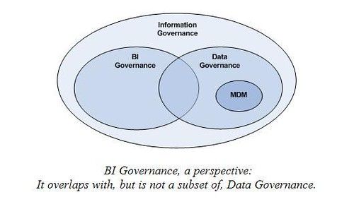 BI Governance Apart from Data