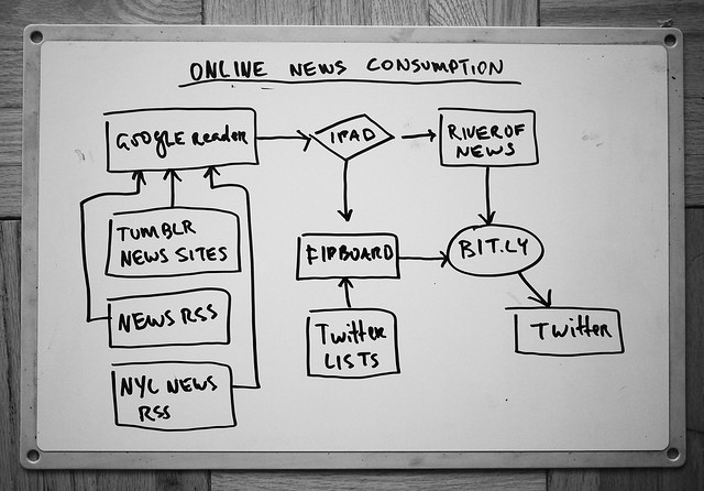 My Updated Online News Consumption Diagram