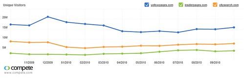 Compete.com traffic comparison