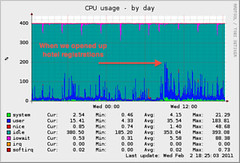 CPU usage graph (Annotated)