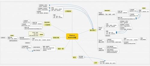 Android版本流程思维图
