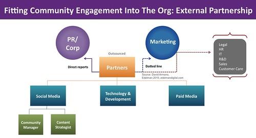 Community Managment in org: external model