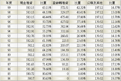 2002_中鋼_股本形成