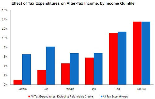 Who benefits from tax expenditures
