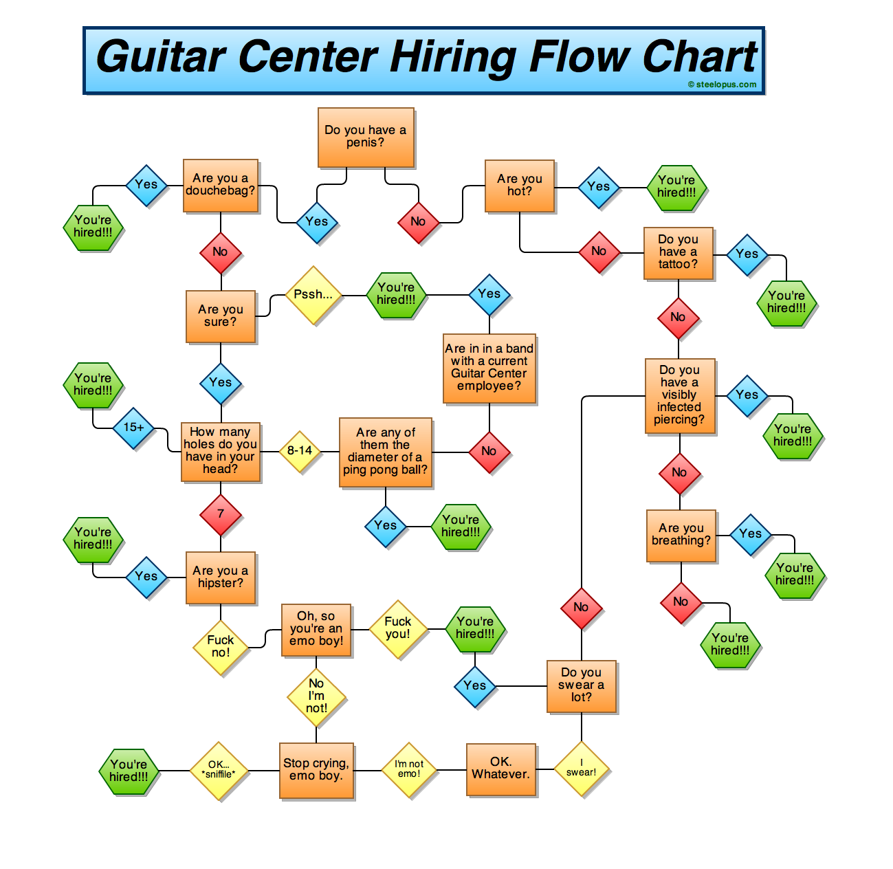 Steelopus guitar center hiring flow chart seven 9s and 10s high res steelopus guitar center hiring flow chart bysteelopus i uncovered this secret guitar nvjuhfo Gallery
