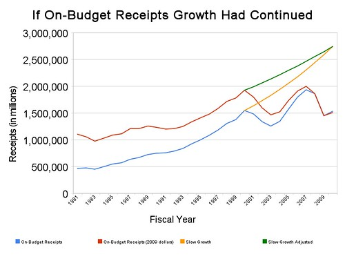if_on-budget_receipts_growth_had_continued