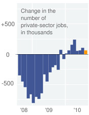 private sector jobs Aug 2010