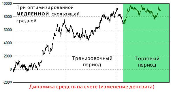 Торговая система форекс