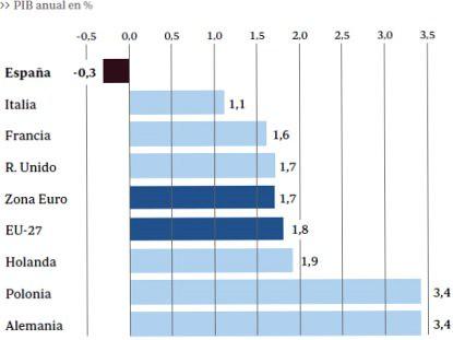 10i14 ABC Previsiones crecimiento 2010 Comisión UE