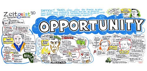 Google Zeitgeist 2010: Opportunity