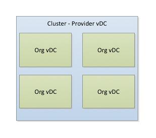 vmware vcloud director provider vdc org