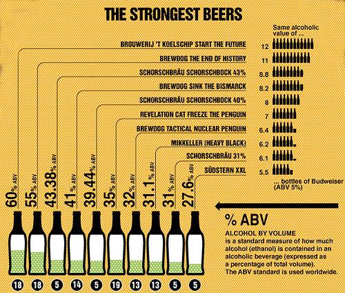 strongest-beers