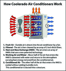 Figure 1. How Coolerado Air Conditioners Work