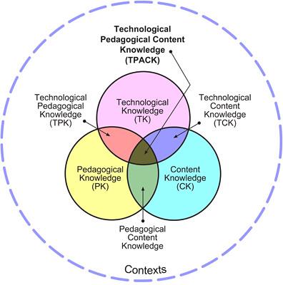 TPCK_chart