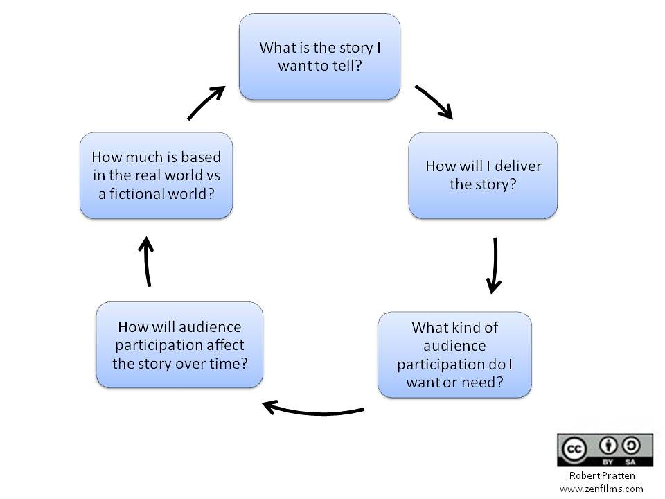 Transmedia Storytelling: Getting Started