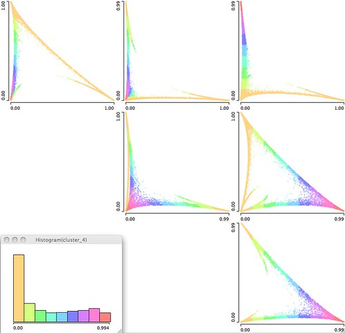 2D Matrix scatter plots manga normalized clusterization data. colorized cluster 4. order 4 1 2 3