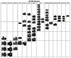 D-SLR Market: Version Three (Billy Wilson Photography) Tags: leica mamiya canon nikon pentax sony samsung sigma olympus panasonic hasselblad fujifilm ricoh pentaxkx pentaxkm canoneos50d nikond90 fujifilmfinepixs5pro canoneos5dmarkii nikond700 canoneos1dsmarkiii hasselblad503cwd olympuse30 canoneos7d olympuse3 sonyalphadslra700 sigmasd15 olympuse420 leicam9 nikond3x samsunggx20 canoneosdigitalrebelxs leicas2 sonyalphadslra900 olympuse620 nikond5000 pentaxk7 nikond300s olympuse600 panasoniclumixdmcgf1 leicax1 canoneos1dmarkiv nikond3s sonyalphadslra850 sonyalphadslra330 mamiyadm56 olympuspenep2 ricohgxra12 samsungnx10 mamiyadm22 hasselbladh4d40 pentax645d hasselbladh4d50 panasoniclumixdmcg2 sonyalphadslra450 olympuspenepl1 sigmadp1x sigmadp2s panasoniclumixdmcg10 canoneosdigitalrebelt2i phaseone645dfp65 phaseone645dfp45 phaseone645dfp30 hasselbladh4d60 mamiyadm40 sonyalphanex5 samsungnx5 sonyalphanex3 sonyslta33 sonyslta55 sonyalphadslra290 sonyalphadslra390 sonyalphadslra560 sonyalphadslra580 nikond3100