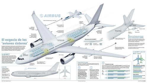 Aviones Cisterna