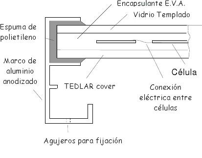 seccion.modulo.fotovoltaico