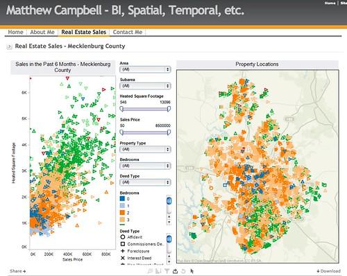 Real Estate Sales - Mecklenburg County