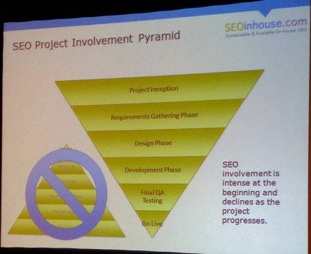 SEO Project Involvement Pyramid