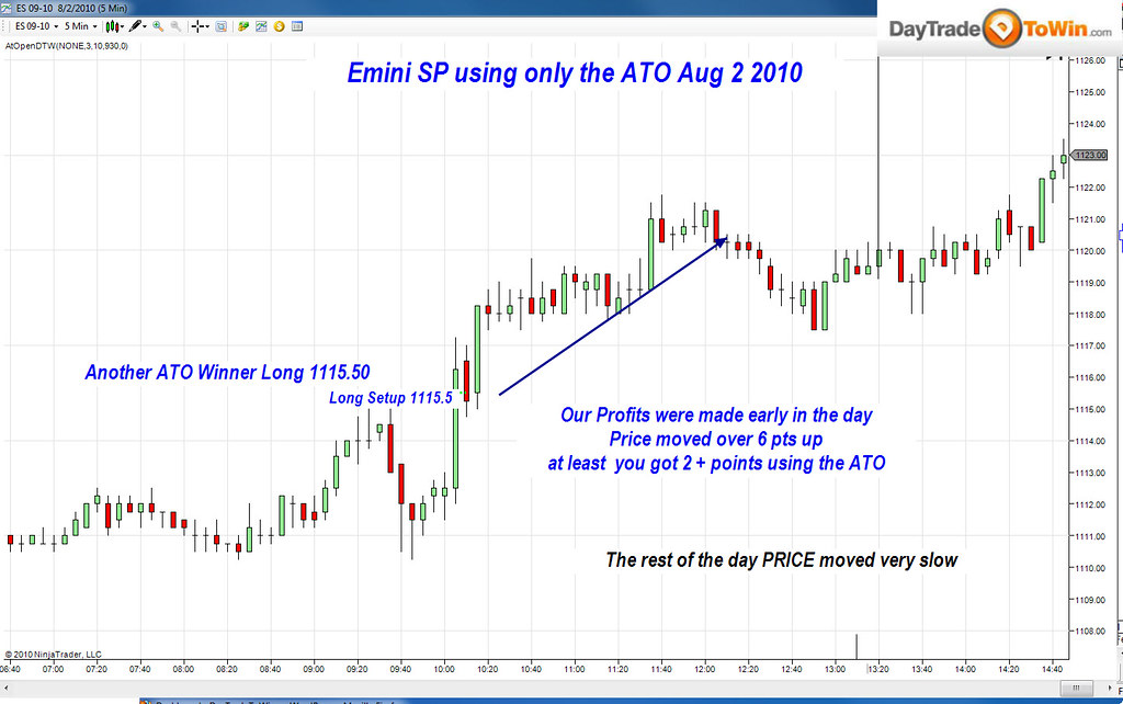 Emini day trading strategies ninjatrader