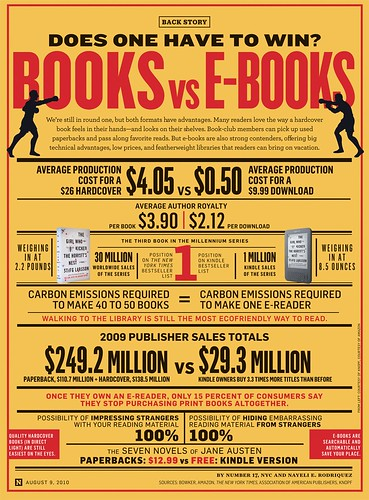 Libros versus Kindle