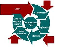 Analytic Consumption Cycle