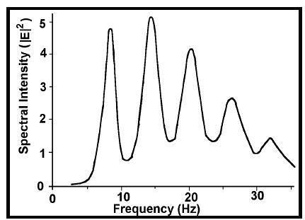 Medicion Espectral
