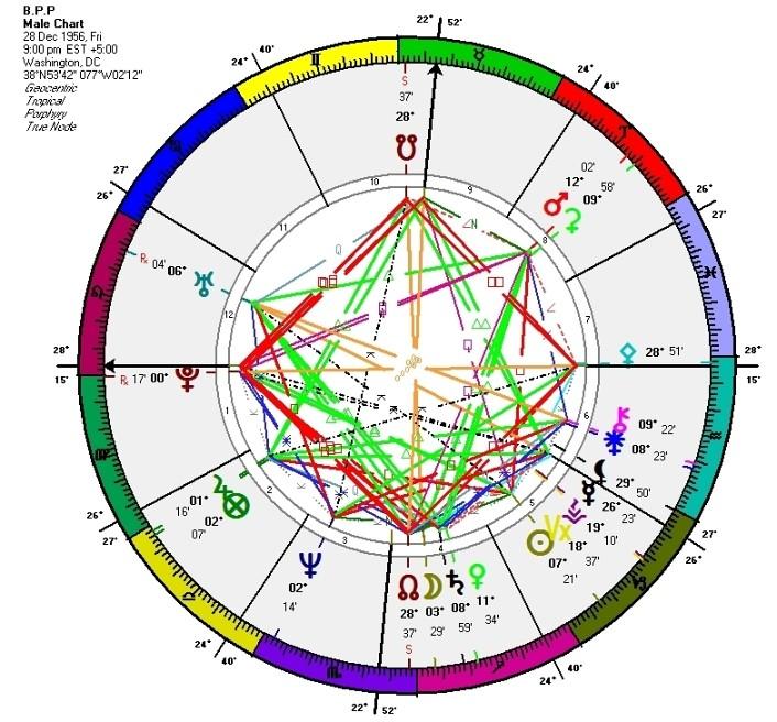 Pluto square Nodes | School of Evolutionary Astrology