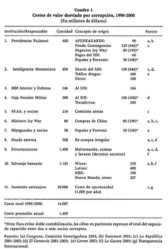 Costos de valor desviado por corrupción 1990-2000 (Alfonso Quiroz)
