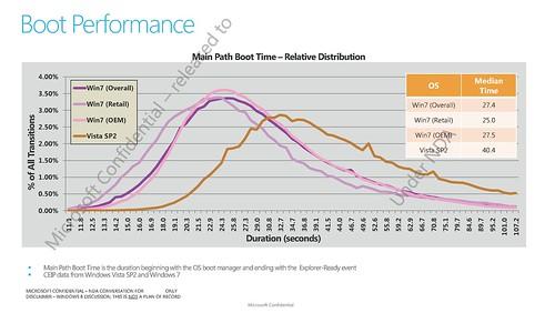 OEM vs retail startup times