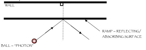Illustration of reflection using a ramp as a reflection/absorbing surface