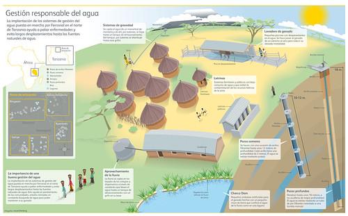 Gestión del agua en Tanzania. Responsabilidad social corporativa de Ferrovial
