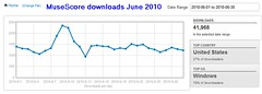 MuseScore passes 40.000 downloads in June 2010