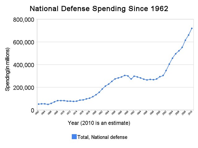 national_defense_spending_since_1962