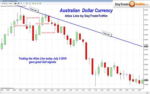 Atlas Line Charts of the Week: Australian Dollar & E-Mini S&P